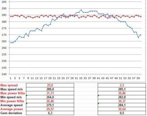 Huma Regulator Results